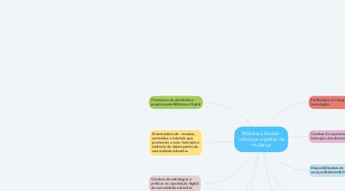 Mind Map: Biblioteca Escolar- Liderança e gestão de mudança