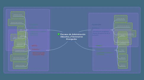 Mind Map: Procesos de Administración Educativa y Funcionarios Encargados