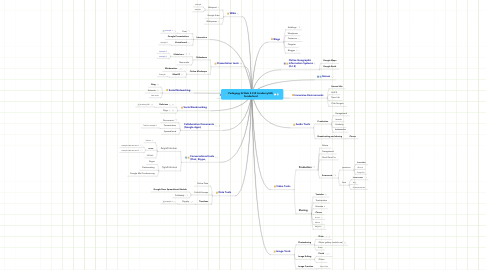 Mind Map: Pedagogy & Web 2.0 @ Academy360, Sunderland