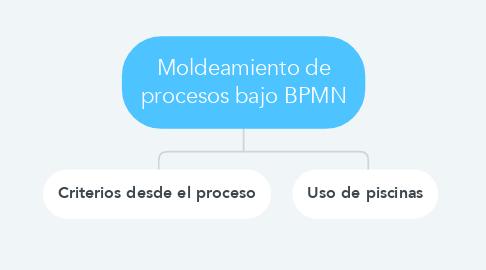 Mind Map: Moldeamiento de procesos bajo BPMN