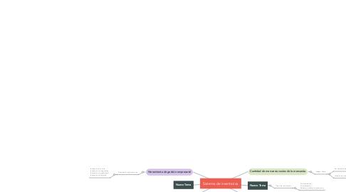 Mind Map: Sistema de inventarios