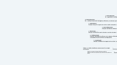 Mind Map: Qualidade e Teste de Software