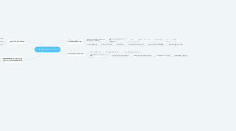 Mind Map: O APRENDIZADO NA EAD