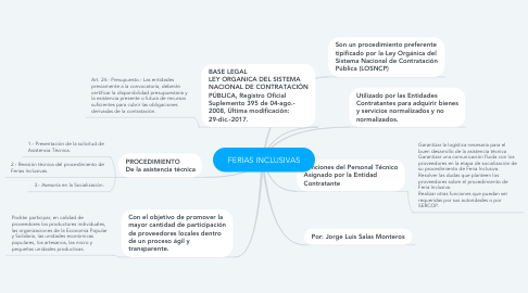 Mind Map: FERIAS INCLUSIVAS