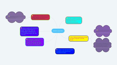 Mind Map: sistema excretor