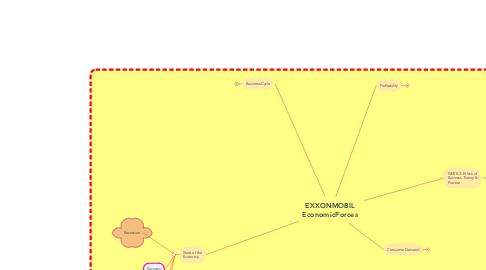 Mind Map: ETHICS, CSR & BUSINESS ENVIRONMENTAL ANALYSIS