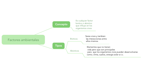 Mind Map: Factores ambientales