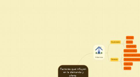 Mind Map: Factores que influyen   en la demanda y oferta   de recursos humanos