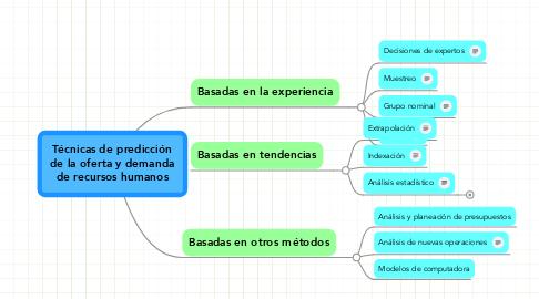 Mind Map: Técnicas de predicción  de la oferta y demanda  de recursos humanos