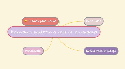 Mind Map: Elaboramos productos a base de la maracuya