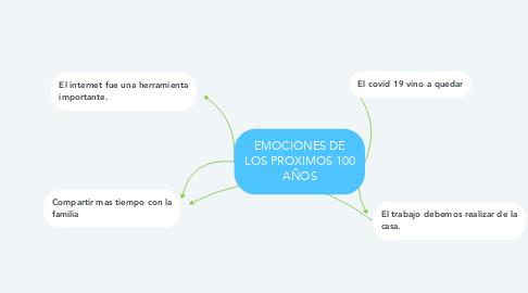 Mind Map: EMOCIONES DE LOS PROXIMOS 100 AÑOS