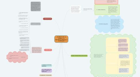 Mind Map: El ORIGEN DE LA FAMILIA, LA PROPIEDAD PRIVADA Y EL ESTADO