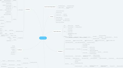 Mind Map: Tecido Ósseo