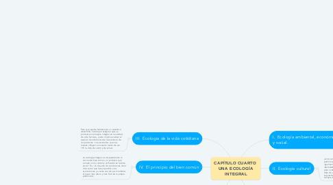 Mind Map: CAPÍTULO CUARTO  UNA ECOLOGÍA INTEGRAL