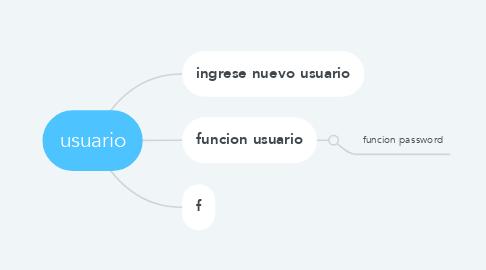 Mind Map: usuario