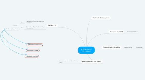 Mind Map: Marco teórico Conceptual
