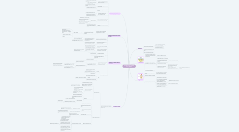 Mind Map: SISTEMAS FUNCIONALES DE LA CÉLULA