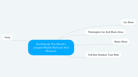 Mind Map: Northlandz The World's Largest Model Railroad And Museum