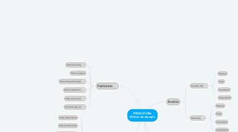 Mind Map: PRODUTORA Nichos de atuação