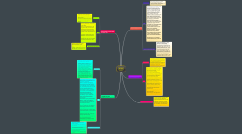 Mind Map: PERJUANGAN MENGHADAPI ANCAMAN DISINTEGRASI BANGSA