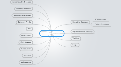 Mind Map: Project Proposal