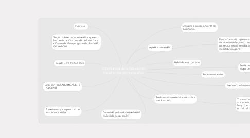 Mind Map: Importancia de la Educacion Inicial en los primeros años