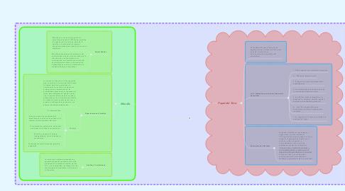 Mind Map: El rol del Tutor en los EVA