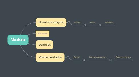 Mind Map: Machala