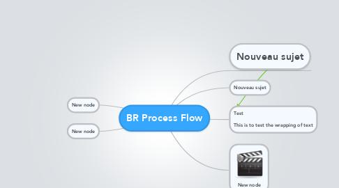 Mind Map: BR Process Flow