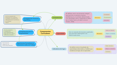 Mind Map: Componentes Curriculares