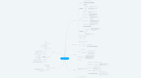 Mind Map: Research methods