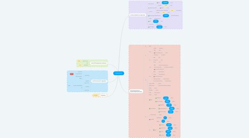 Mind Map: Opérations