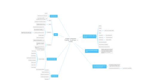 Mind Map: FITNESS OPLEIDING TEAMNL - Start2Move - CIOSNL