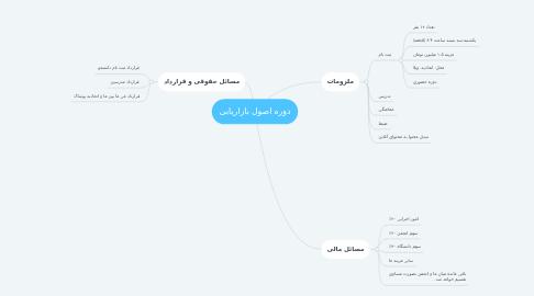 Mind Map: دوره اصول بازاریابی