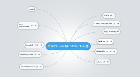Mind Map: DEN HELDIGE KARTOFFEL