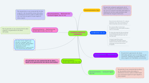 Mind Map: LICENCIA CREATIVE COMMONS