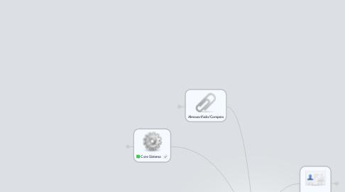 Mind Map: Projeto Financeiro