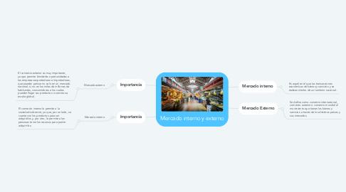 Mind Map: Mercado interno y externo