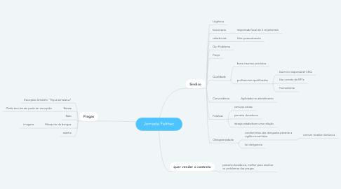 Mind Map: Jornada Falthec