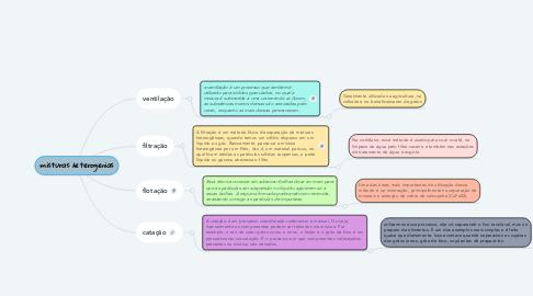 Mind Map: misturas heterogenias