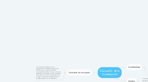 Mind Map: Evaluación  de la investigación