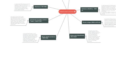 Mind Map: historia de la música