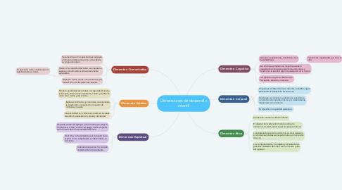 Mind Map: Dimensiones de desarrollo infantil