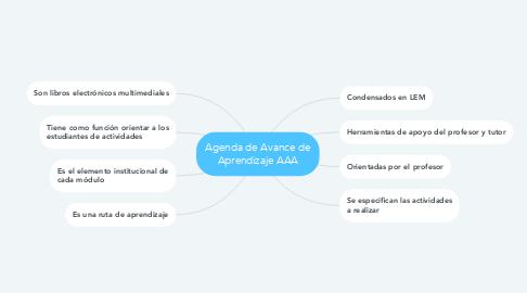 Mind Map: Agenda de Avance de Aprendizaje AAA