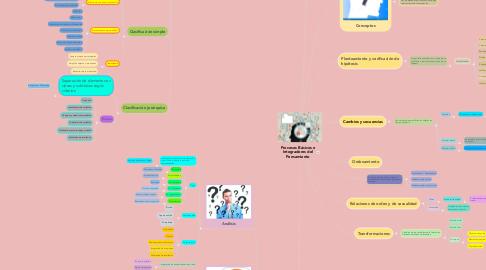 Mind Map: Procesos Básicos e Integradores del Pensamiento