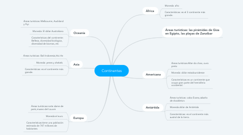 Mind Map: Continentes
