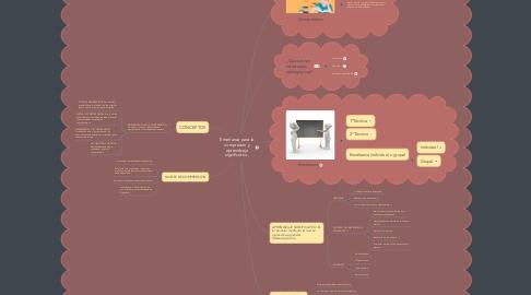 Mind Map: Enseñanza para la compresión y aprendizaje significativo.