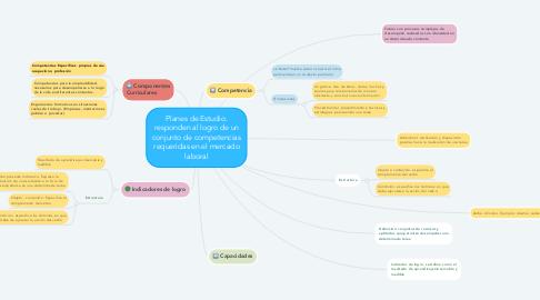 Mind Map: Planes de Estudio. responden al logro de un conjunto de competencias requeridas en el mercado laboral