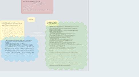 Mind Map: plasmar Definición y Clasificación   de los Métodos de Análisis