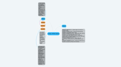 Mind Map: Tempo e Modo Verbal